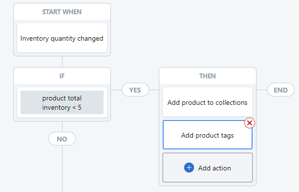 Shopify Flow add to collections